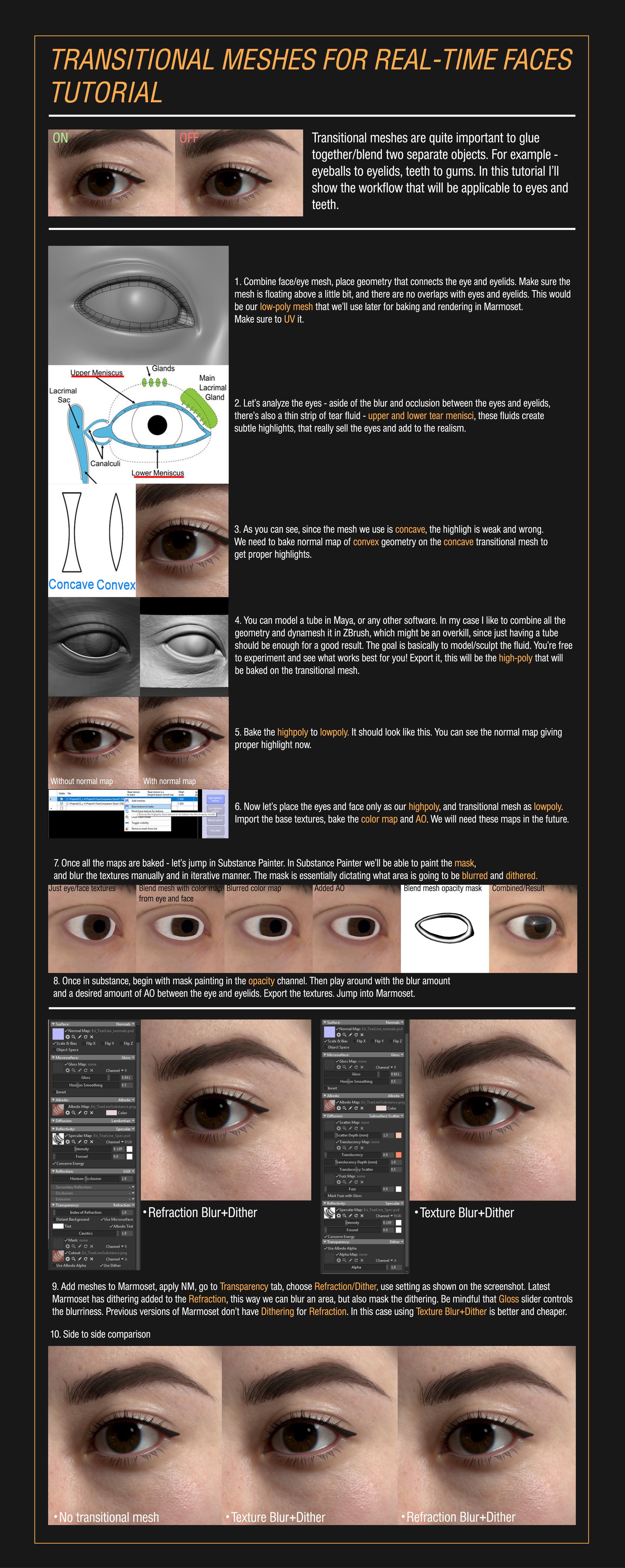 3D моделирование, текстурирование и визуализация глаза человека